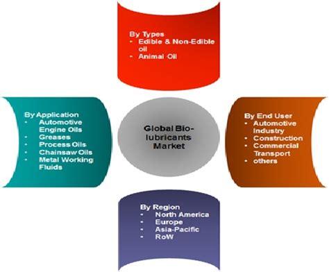 Product distribution business plan sample